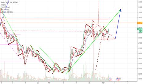 XRPUSD: Ruptura de triangulo hacia arriba - próximo objetivo 1.08 USD