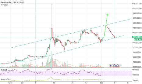 BCHUSD: BCH - channel surfing. Still good for now
