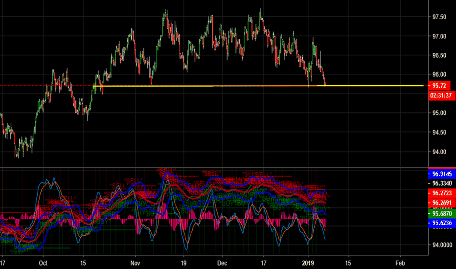 DXY: short term dollar rebound going to push or hold oil down.