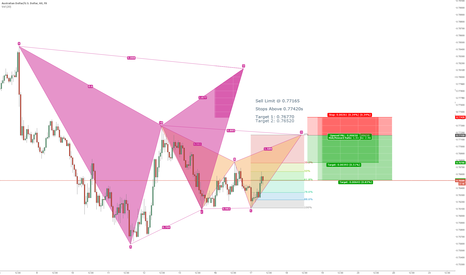 AUDUSD: AUDUSD Short Bat Pattern