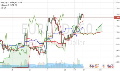 EURUSD: SELL EUR/USD