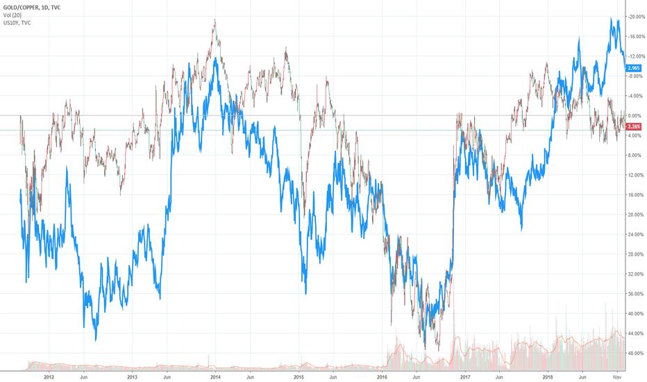 GOLD/COPPER: Inverted Gold / Copper vs 10yr US