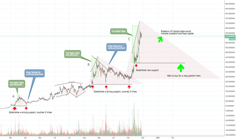 DASHUSD: Dash's Double Highs & Choppy Trends (Short then Long)