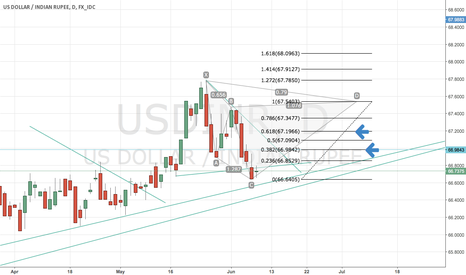 USDINR: USD/INR - Possible Cypher, Keep an eye on 38.2% & 61.8% Fib CD