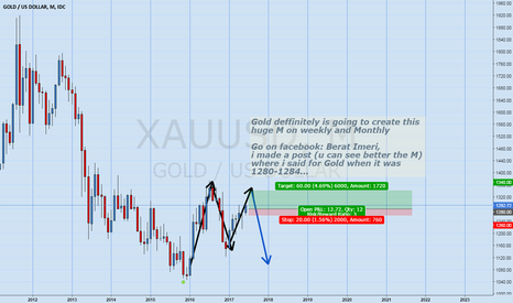 XAUUSD: Gold huge M on Monthly and weekly