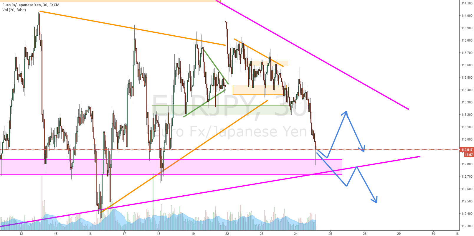 EURJPY Waiting for more information...