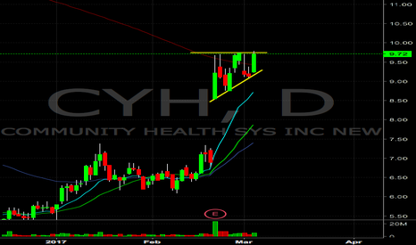 CYH: CYH breakout on the daily