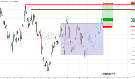 GBPUSD: GBPUSD Break Up Long