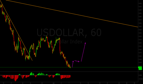 USDOLLAR: US DOLLAR INDEX might soon surge up