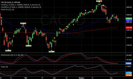 CAC: CAC   -   Tendenza negativa