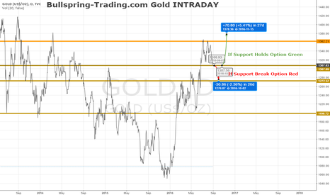 GOLD: Bullspring-Trading.com Gold INTRADAY