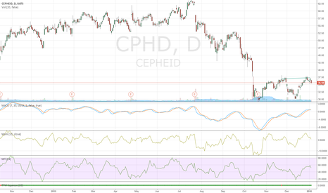 CPHD: Short term Double top