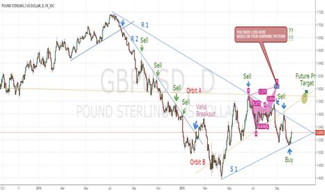 GBPUSD: GBP/USD Daily Prespective