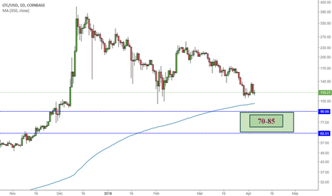 LTCUSD: Litecoin. No it's not going to bottom at 100$