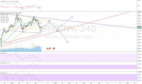 BTCCNY: Possible wedge forming