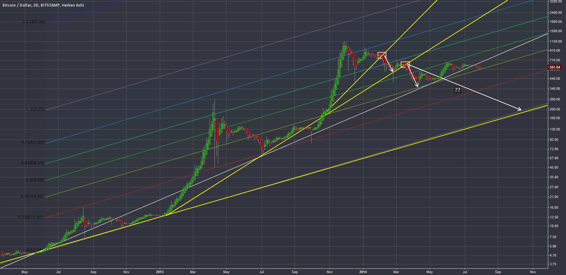 Long-term trend lines + channel