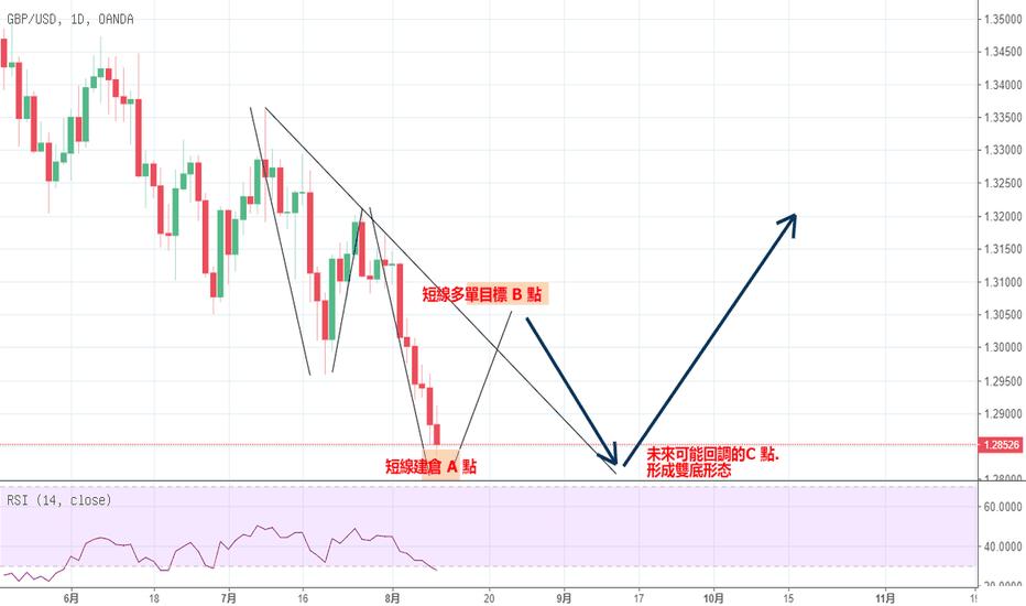 GBPUSD: GBP 在超跌必然的反彈即將出現.