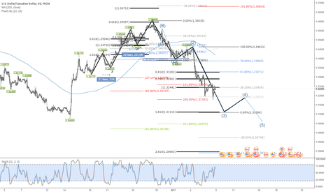 USDCAD: New W4 comming soon