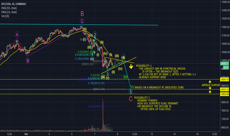 BTCUSD: BTC ANALYSIS