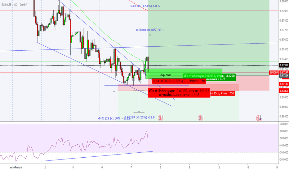 EURGBP: Buy EURGBP after Falling wedge Breakout and retest.