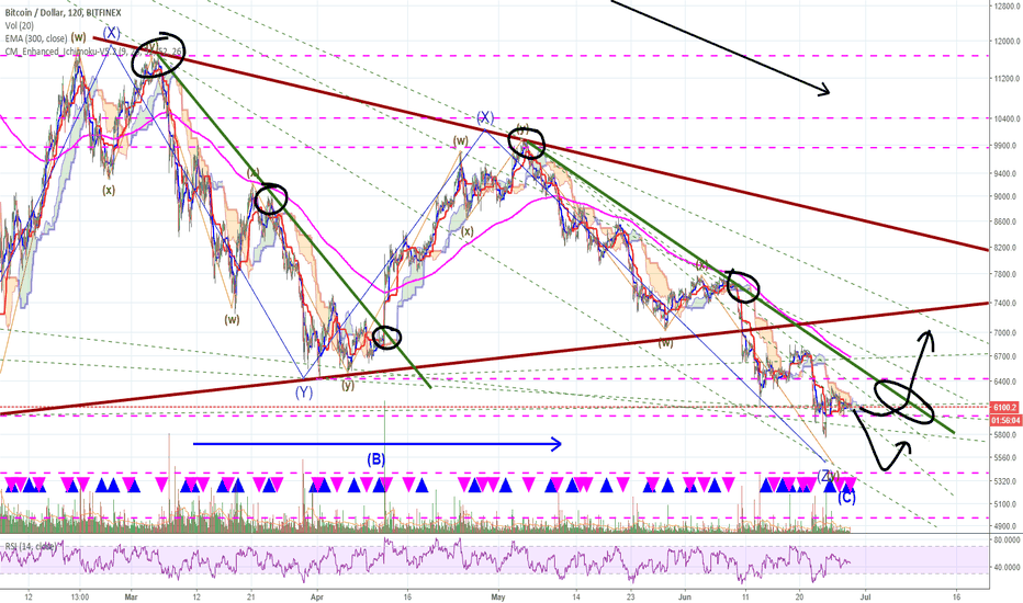 BTCUSD: BTC ... time running out for the bears!