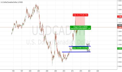 USDCAD: Доллар ослабнет против товарных валют