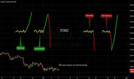 XAUUSD: FOMC / Educational Preperation. XXX / USD # USD / XXX