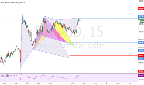 EURAUD: Possible Deep Gartley x2, Bat And Cypher Patterns