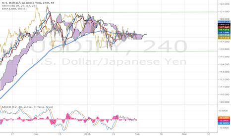 USDJPY: Looking for Ichimoku Breakouts on the USD/JPY