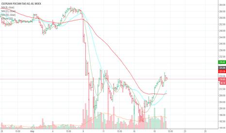 SBER: продажа сбербанка