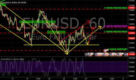 EURUSD: WEEKLY ANALYSIS ON HOW EUR/USD WILL REACT TO THIS UPCOMING SNDAY