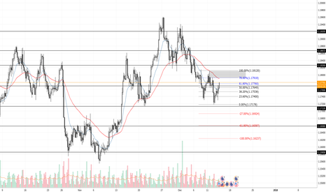 EURUSD: trade set up short