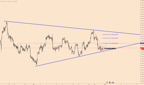 EURUSD: Short term Long position
