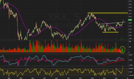 XRX: $XRX