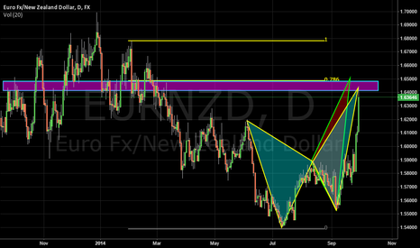EURNZD: Bearish butterfly EURNZD Daily