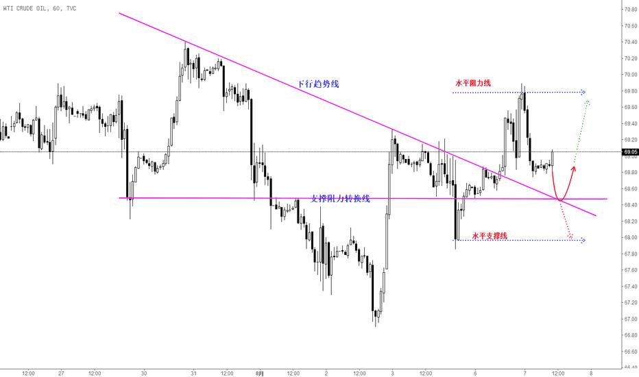 USOIL: 千户黄金:8月7日原油看涨趋势不变,短线区间操作