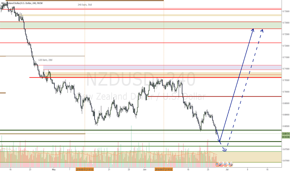NZDUSD: NZDUSD two possible levels for a long