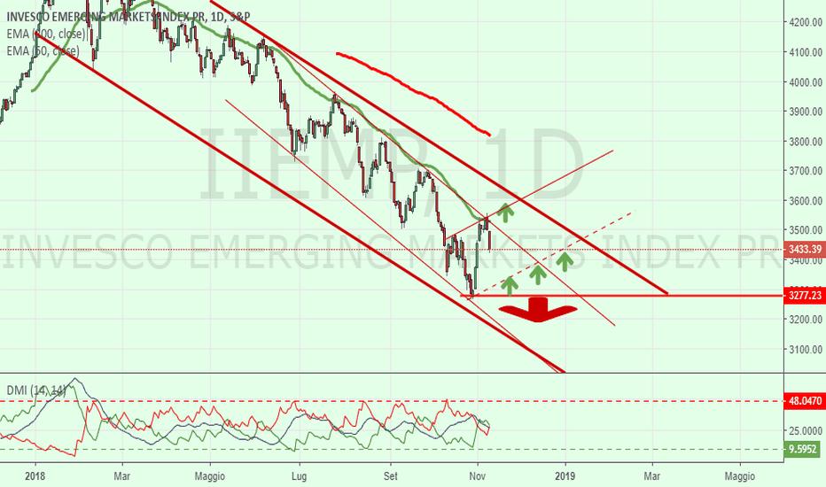 IIEMP: Mercati Emergenti = Opportunità !