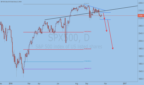 SPX500: Concerned about the upcoming SPX500 crash market.