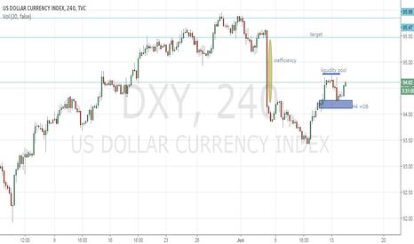 DXY: DOLLAR BIAS