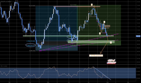 USDJPY: The end is coming John Snow! Or is it here already?