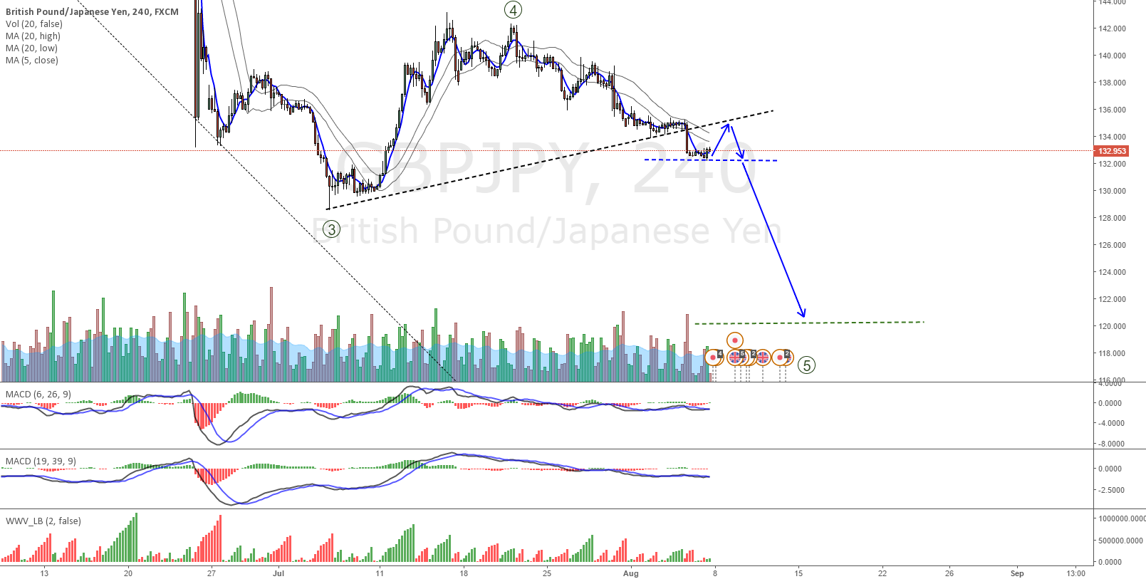 GBPJPY to continue down