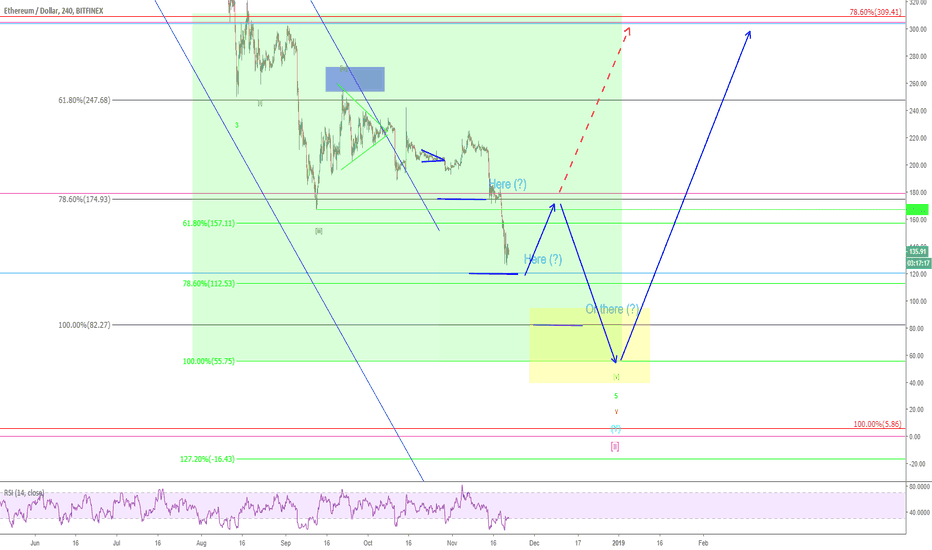 ETHUSD: Ethereum – Turning point in front!