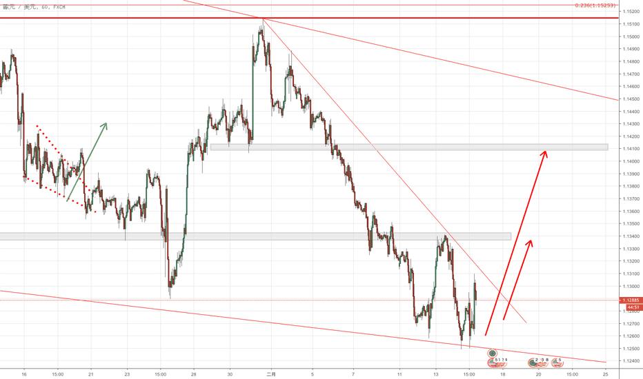 EURUSD: 歐元找一個低點做多