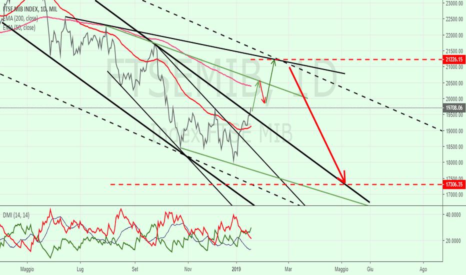 FTSEMIB: FtseMIB= target Up - target Down