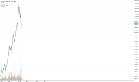 BTCUSD: 2017-2018 log scale
