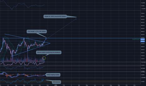 ETHUSD: ETH/USD - Possible 88% gain.