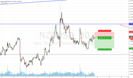 NZDUSD: NZD/USD SELL SETUP