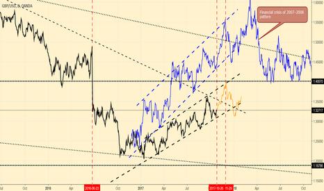 GBPUSD: GBPUSD Forecast for the near future