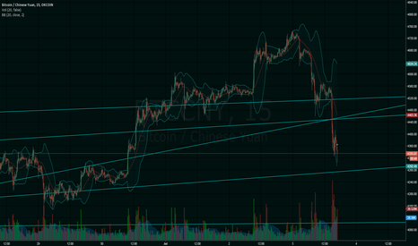 BTCCNY: THE SAME CHART ON 15M WITH NORMAL CANDLES DAMN IT